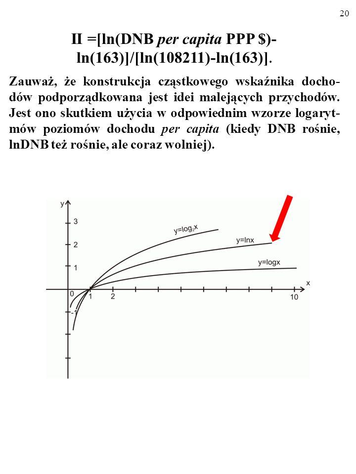 II =[ln(DNB per capita PPP $)-ln(163)]/[ln(108211)-ln(163)].